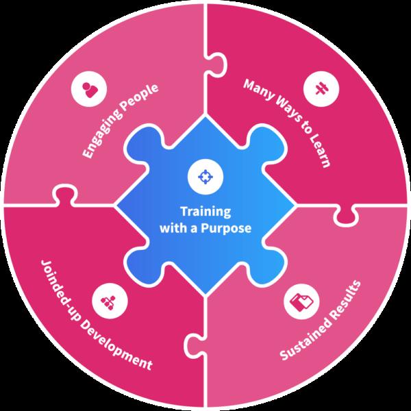 cedar_developing_people_diagram