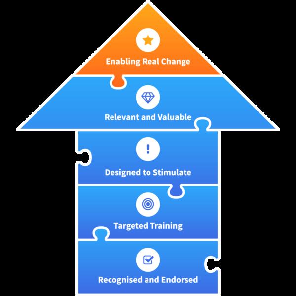 cedar_individual_development_diagram