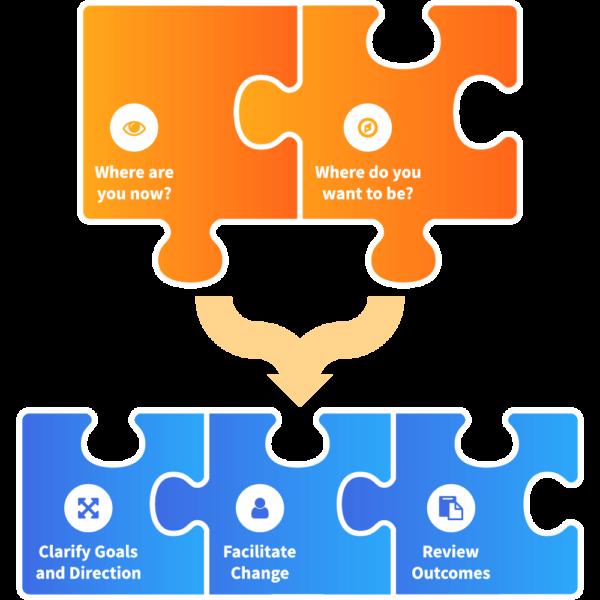 cedar_business_development_strategy_diagram